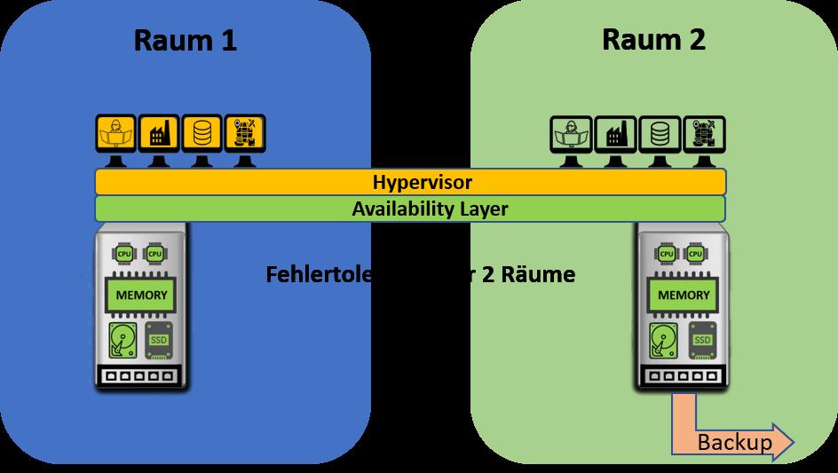 Lagerverwaltungssystem läuft mit Fehlertoleranten Systemen