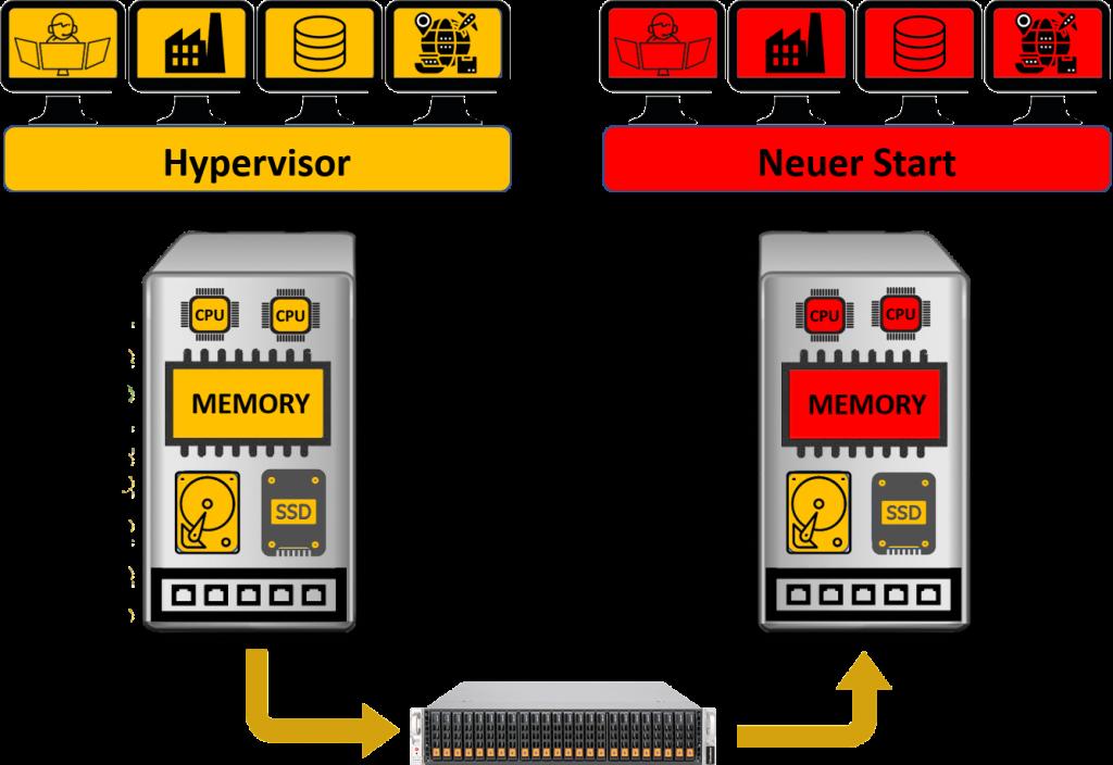 Warehouse Management System läuft mit Fehlertoleranten Systemen