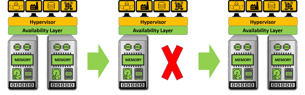 Lagerverwaltungsrechner läuft mit Fehlertoleranten Systemen